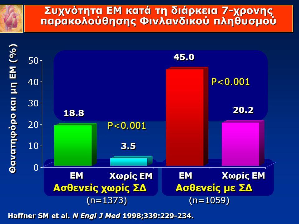 Haffner SM et al. N Engl J Med 1998;339:229-234. Συχνότητα ΕΜ κατά τη διάρκεια 7-χρονης παρακολούθησης Φινλανδικού πληθυσμού Θανατηφόρο και μη ΕΜ (%)