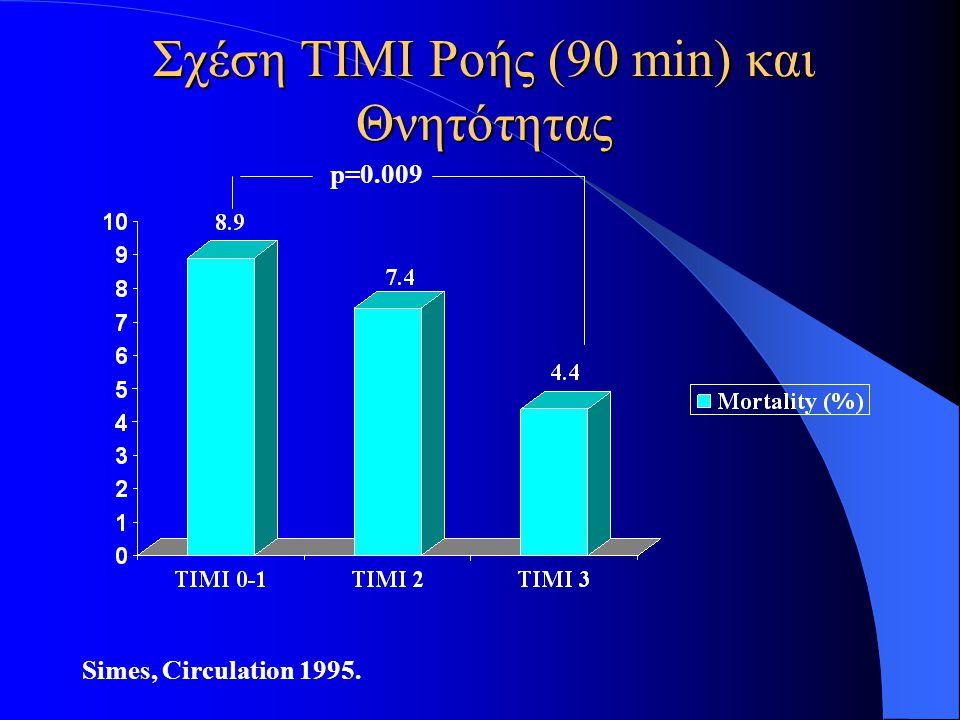 Σχέση TIMI Ροής (90 min) και Θνητότητας Simes, Circulation 1995. p=0.009