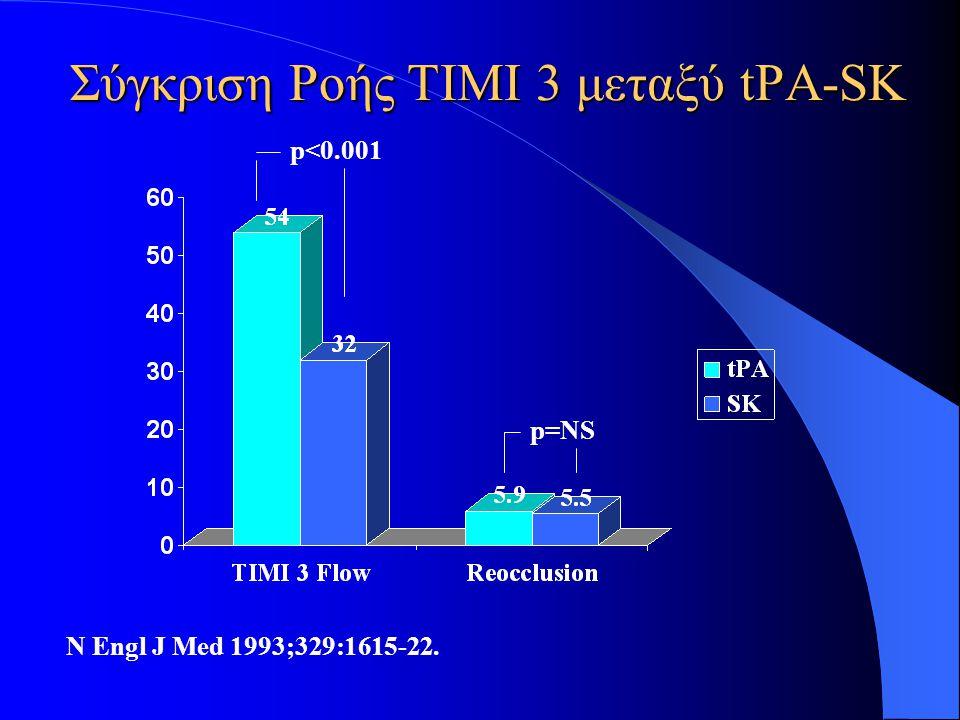 Σύγκριση Ροής ΤΙΜΙ 3 μεταξύ tPA-SK p<0.001 p=NS N Engl J Med 1993;329:1615-22.