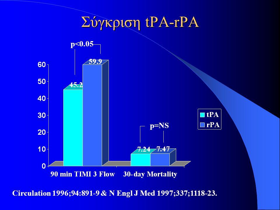Σύγκριση tPA-rPA p=NS p<0.05 Circulation 1996;94:891-9 & N Engl J Med 1997;337;1118-23.