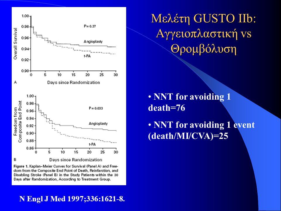 Μελέτη GUSTO IIb: Αγγειοπλαστική vs Θρομβόλυση N Engl J Med 1997;336:1621-8. • NNT for avoiding 1 death=76 • NNT for avoiding 1 event (death/MI/CVA)=2