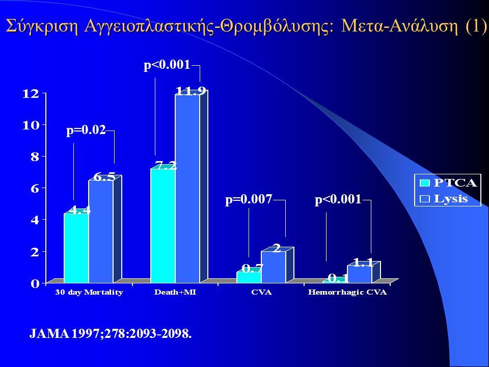 Σύγκριση Αγγειοπλαστικής-Θρομβόλυσης: Μετα-Ανάλυση (1) JAMA 1997;278:2093-2098. p=0.02 p<0.001 p=0.007p<0.001