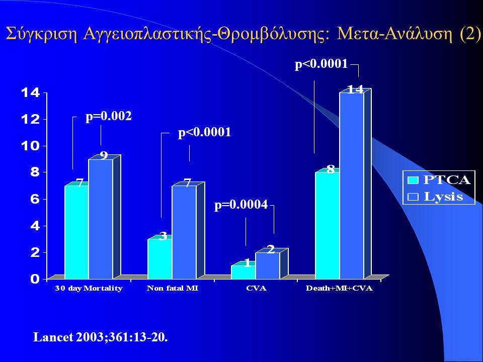 Σύγκριση Αγγειοπλαστικής-Θρομβόλυσης: Μετα-Ανάλυση (2) Lancet 2003;361:13-20. p=0.002 p<0.0001 p=0.0004 p<0.0001