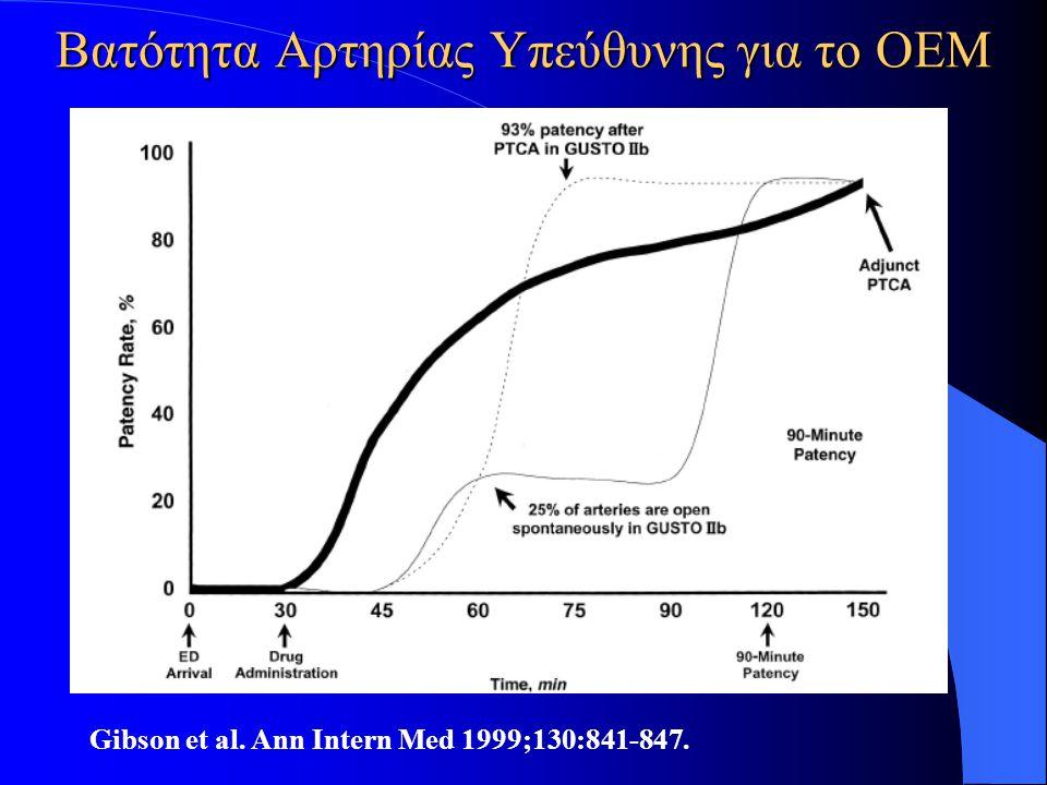 Βατότητα Aρτηρίας Yπεύθυνης για το ΟΕΜ Gibson et al. Ann Intern Med 1999;130:841-847.