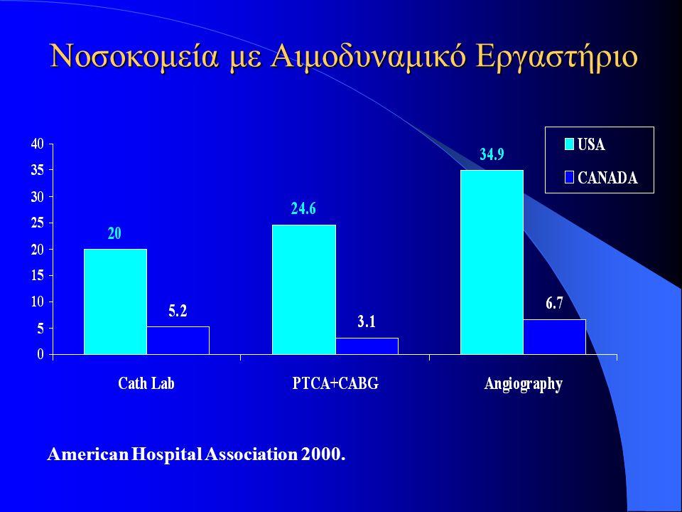 Νοσοκομεία με Αιμοδυναμικό Εργαστήριο American Hospital Association 2000.