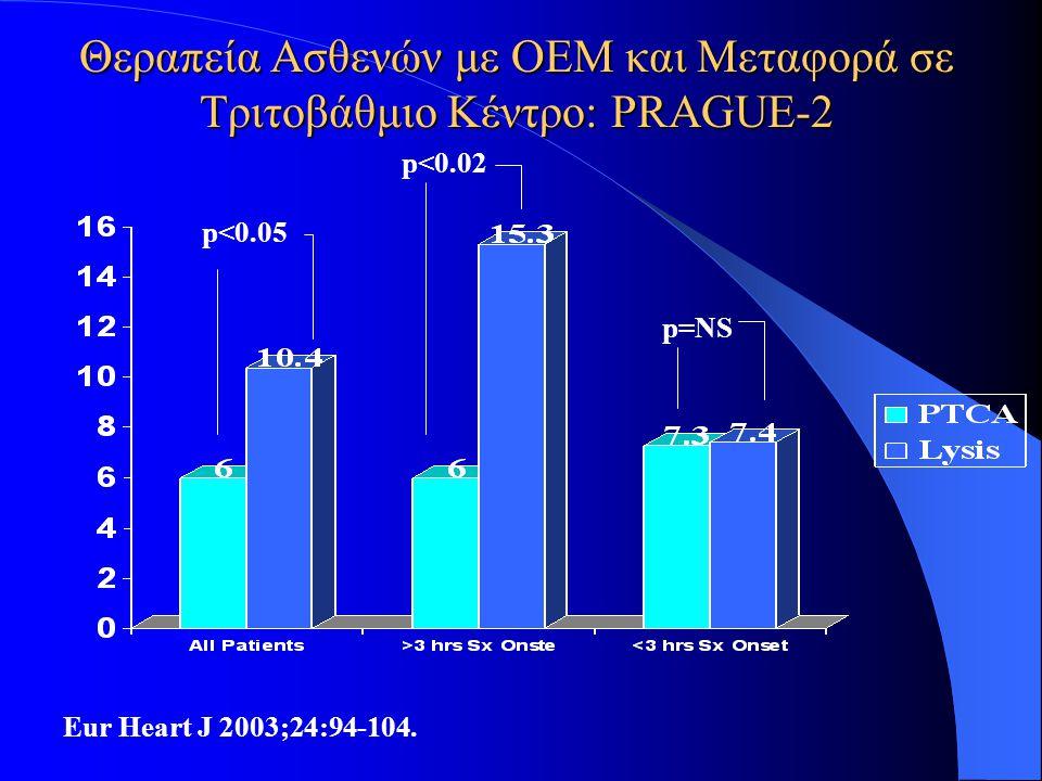 Θεραπεία Aσθενών με ΟΕΜ και Mεταφορά σε Tριτοβάθμιο Kέντρο: PRAGUE-2 Eur Heart J 2003;24:94-104. p<0.05 p<0.02 p=NS