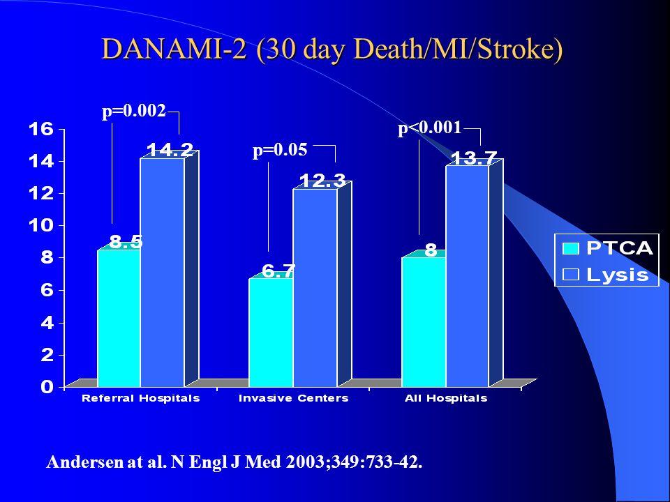 DANAMI-2 (30 day Death/MI/Stroke) Andersen at al. N Engl J Med 2003;349:733-42. p=0.002 p=0.05 p<0.001