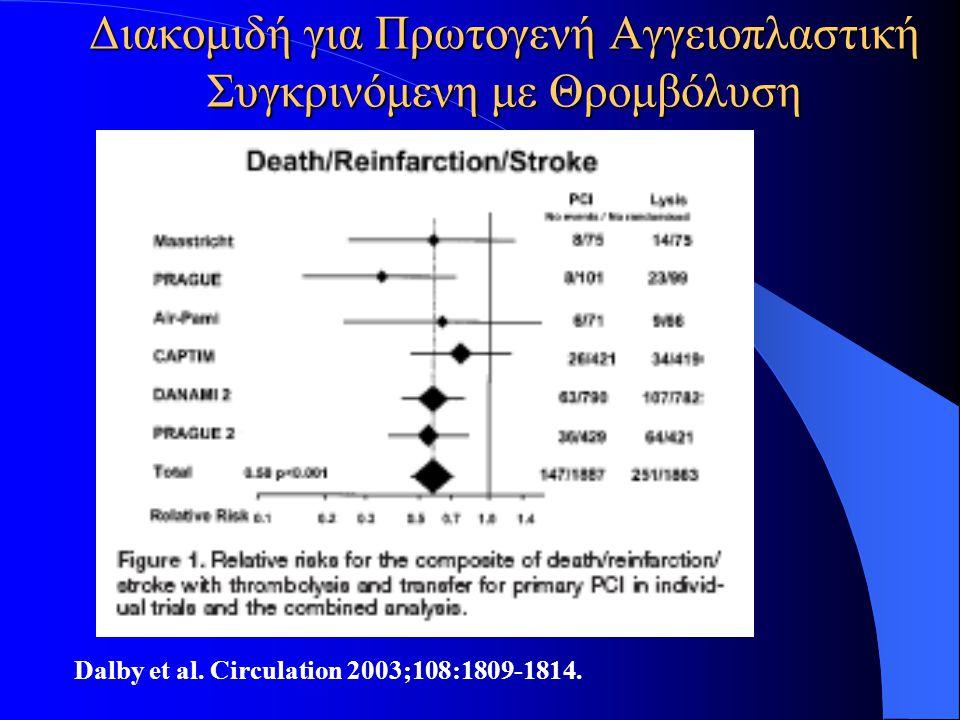 Διακομιδή για Πρωτογενή Αγγειοπλαστική Συγκρινόμενη με Θρομβόλυση Dalby et al. Circulation 2003;108:1809-1814.