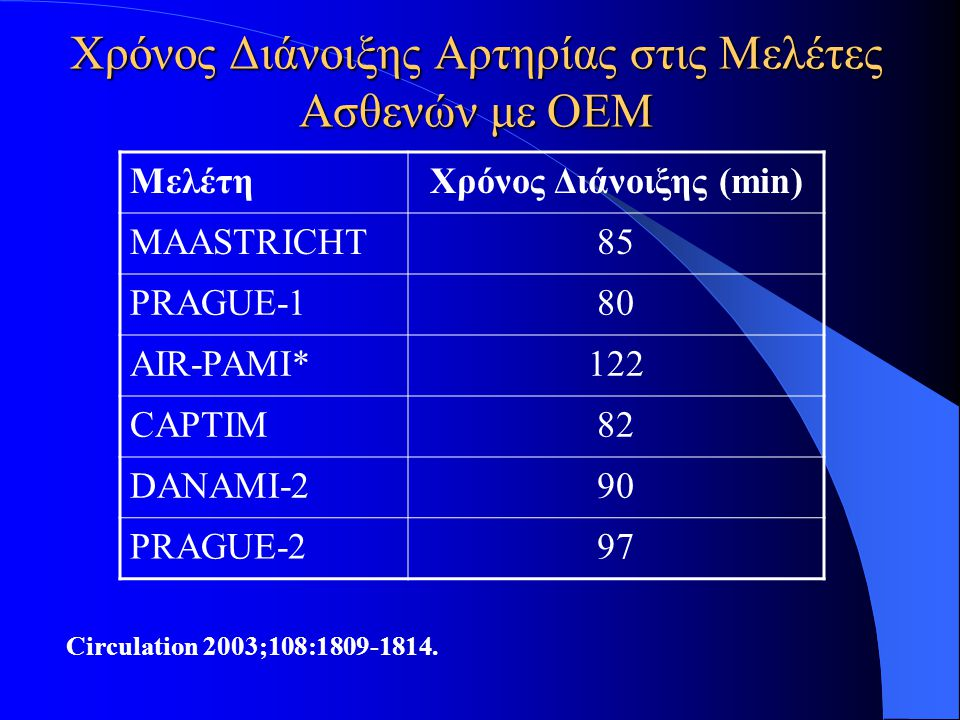 Χρόνος Διάνοιξης Αρτηρίας στις Μελέτες Ασθενών με ΟΕΜ ΜελέτηΧρόνος Διάνοιξης (min) MAASTRICHT85 PRAGUE-180 AIR-PAMI*122 CAPTIM82 DANAMI-290 PRAGUE-297