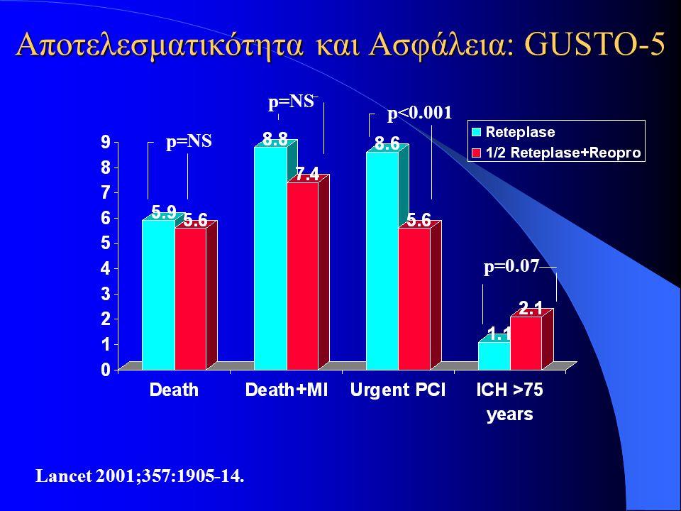 Αποτελεσματικότητα και Ασφάλεια: GUSTO-5 Lancet 2001;357:1905-14. p=NS p<0.001 p=0.07