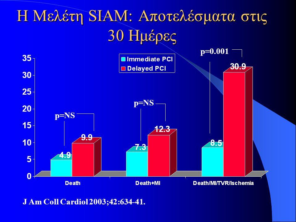 Η Μελέτη SIAM: Αποτελέσματα στις 30 Ημέρες J Am Coll Cardiol 2003;42:634-41. p=NS p=0.001