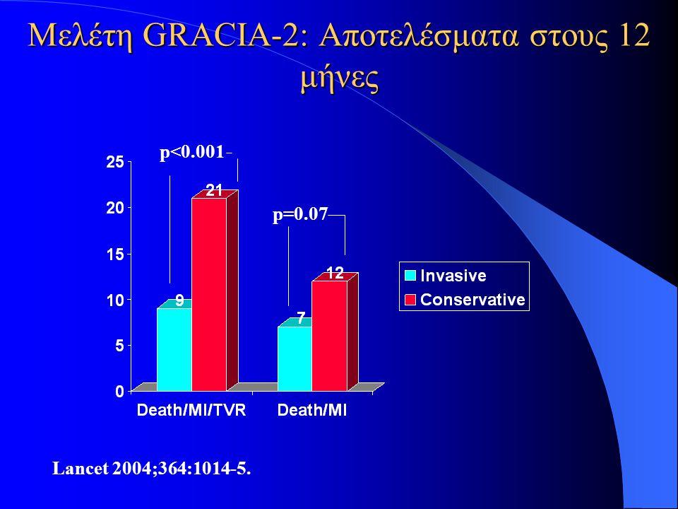 Μελέτη GRACIA-2: Αποτελέσματα στους 12 μήνες Lancet 2004;364:1014-5. p<0.001 p=0.07