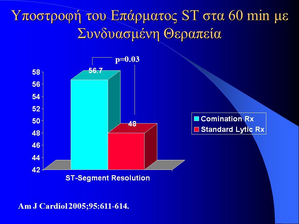 Υποστροφή του Επάρματος ST στα 60 min με Συνδυασμένη Θεραπεία Am J Cardiol 2005;95:611-614. p=0.03