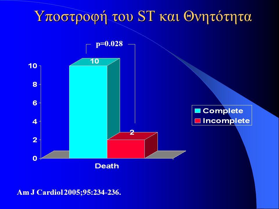 Υποστροφή του ST και Θνητότητα Am J Cardiol 2005;95:234-236. p=0.028