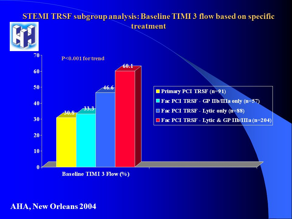 STEMI TRSF subgroup analysis: Baseline TIMI 3 flow based on specific treatment AHA, New Orleans 2004 P<0.001 for trend