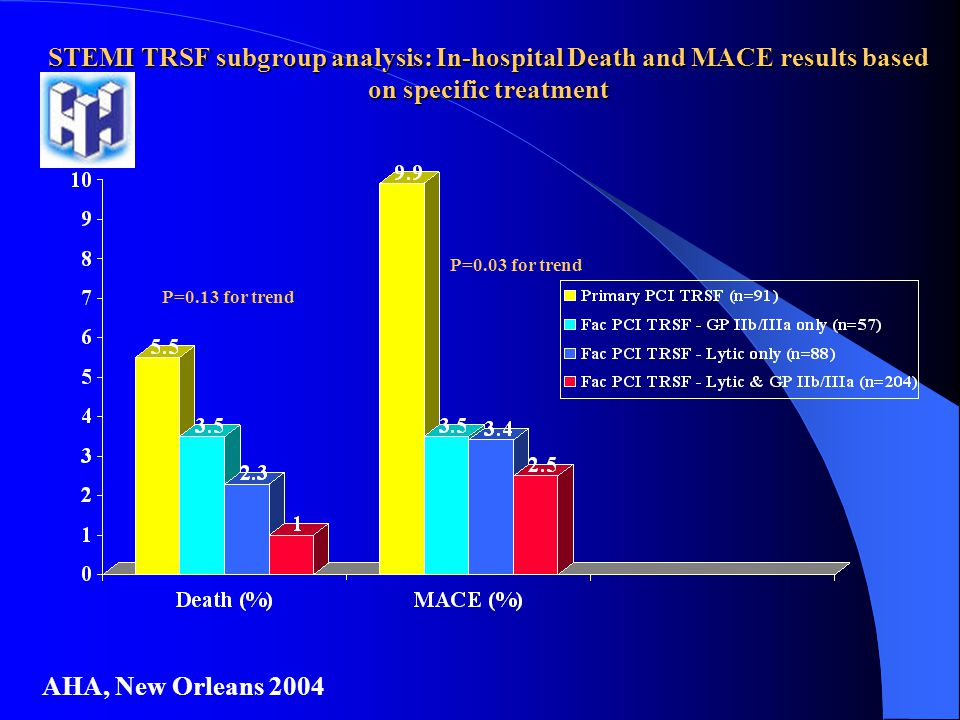 STEMI TRSF subgroup analysis: In-hospital Death and MACE results based on specific treatment AHA, New Orleans 2004 P=0.13 for trend P=0.03 for trend