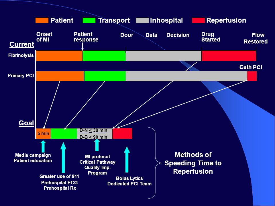PatientTransportInhospitalReperfusion Current Media campaign Patient education Door Flow Restored Onset of MI Drug Started PCI Methods of Speeding Time to Reperfusion Greater use of 911 Prehospital ECG Prehospital Rx MI protocol Critical Pathway Quality Imp.