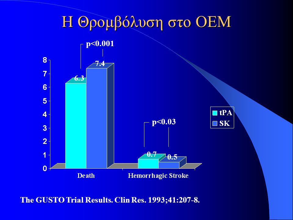 Η Θρομβόλυση στο ΟΕΜ The GUSTO Trial Results. Clin Res. 1993;41:207-8. p<0.001 p<0.03