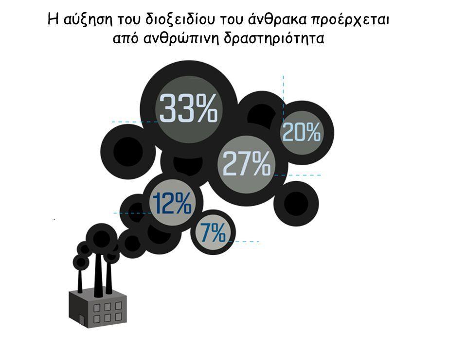 βιομηχανία γεωργία μεταφορές ηλεκτρισμός κατοικία και εργασία Η αύξηση του διοξειδίου του άνθρακα προέρχεται από ανθρώπινη δραστηριότητα