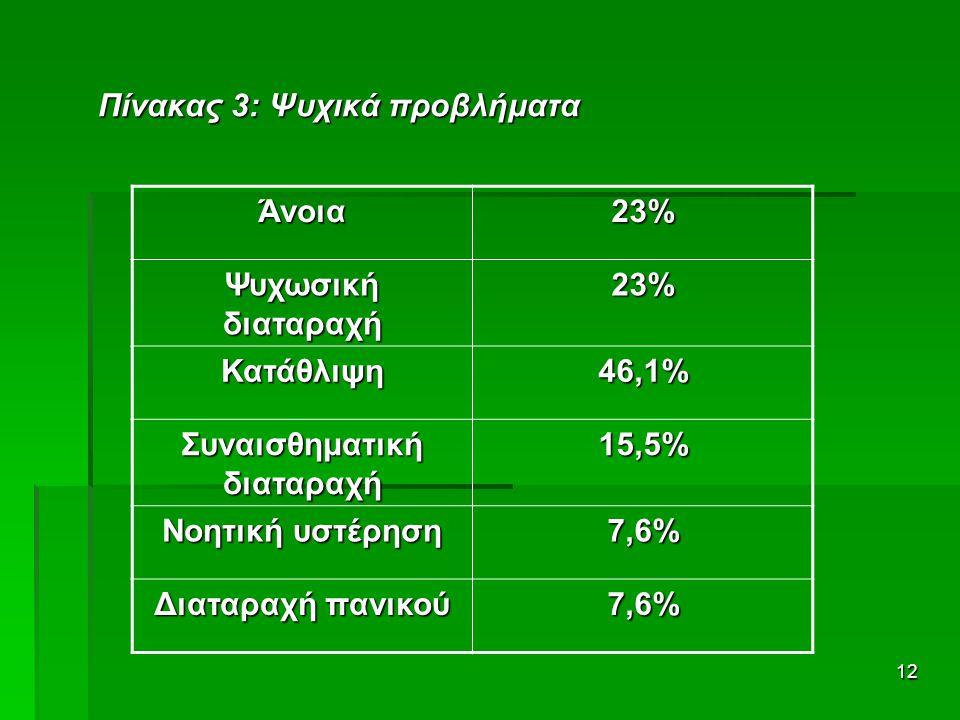 12 Πίνακας 3: Ψυχικά προβλήματα Άνοια23% Ψυχωσική διαταραχή 23% Κατάθλιψη46,1% Συναισθηματική διαταραχή 15,5% Νοητική υστέρηση 7,6% Διαταραχή πανικού