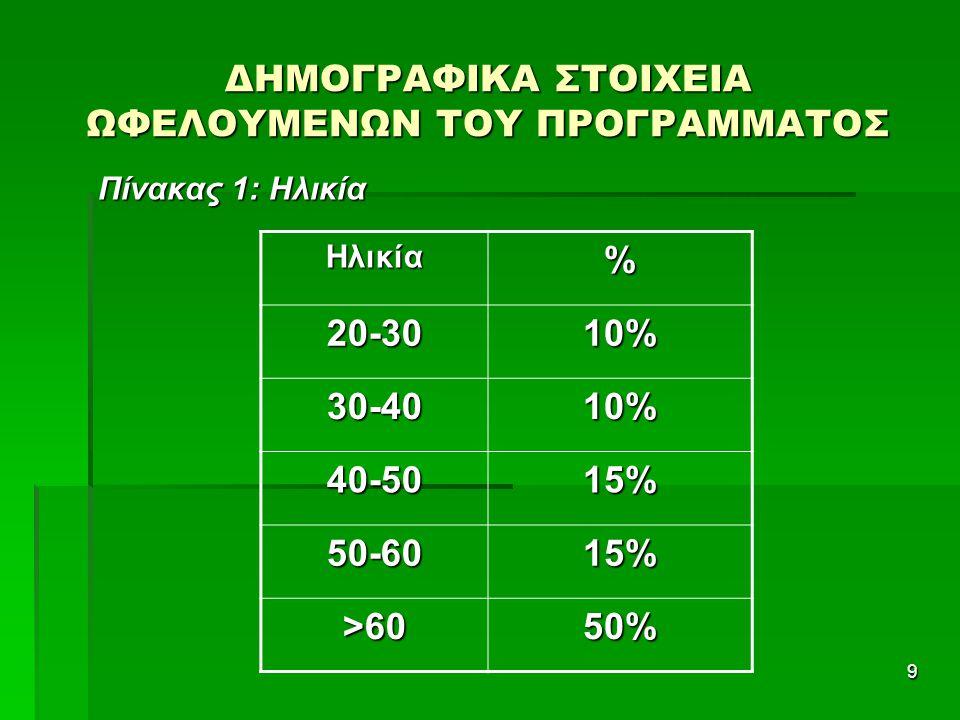 9 ΔΗΜΟΓΡΑΦΙΚΑ ΣΤΟΙΧΕΙΑ ΩΦΕΛΟΥΜΕΝΩΝ ΤΟΥ ΠΡΟΓΡΑΜΜΑΤΟΣ Πίνακας 1: Ηλικία Ηλικία% 20-3010% 30-4010% 40-5015% 50-60 15% >60 50%