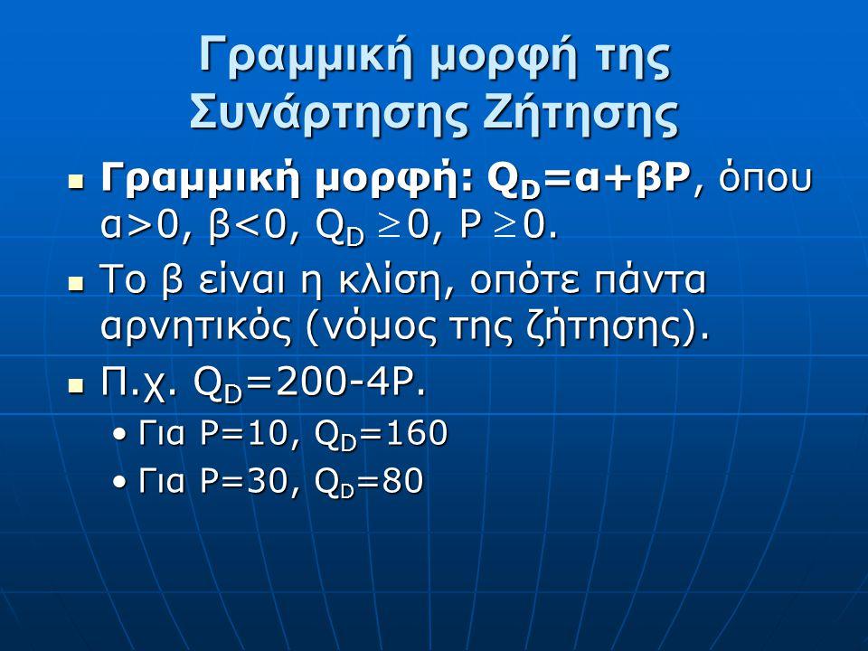 Συνάρτηση Ζήτησης Q D =f(P,T,Y,P S,P C,E,N) όπου: Q D =f(P,T,Y,P S,P C,E,N) όπου: P: τιμή του αγαθού (price)P: τιμή του αγαθού (price) Τ: προτιμήσεις