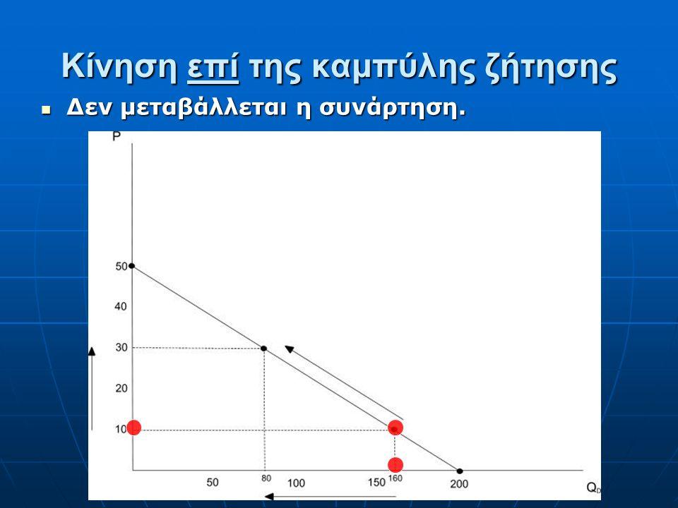 Γραμμική μορφή της Συνάρτησης Ζήτησης Γραμμική μορφή: Q D =α+βP, όπου α>0, β 0, β<0, Q D 0, P 0. Το β είναι η κλίση, οπότε πάντα αρνητικός (νόμος της