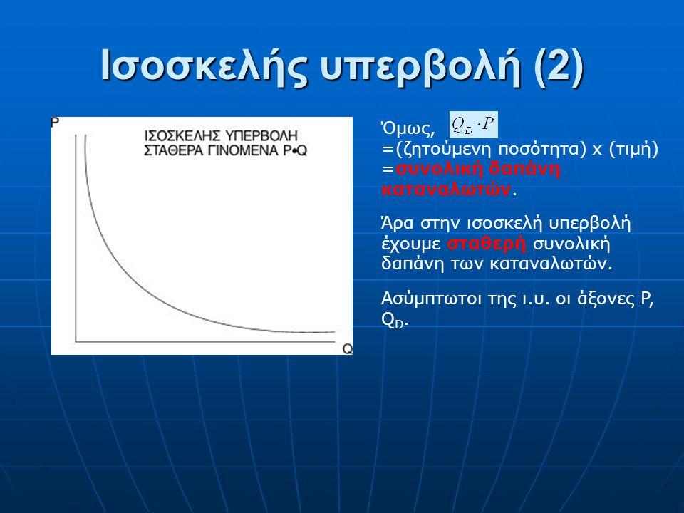 Ισοσκελής υπερβολή Q D = όπου Α θετική σταθερά, ή Q D = όπου Α θετική σταθερά, ή Κύριο χαρακτηριστικό στην ισοσκελή υπερβολή είναι το σταθερό γινόμενο