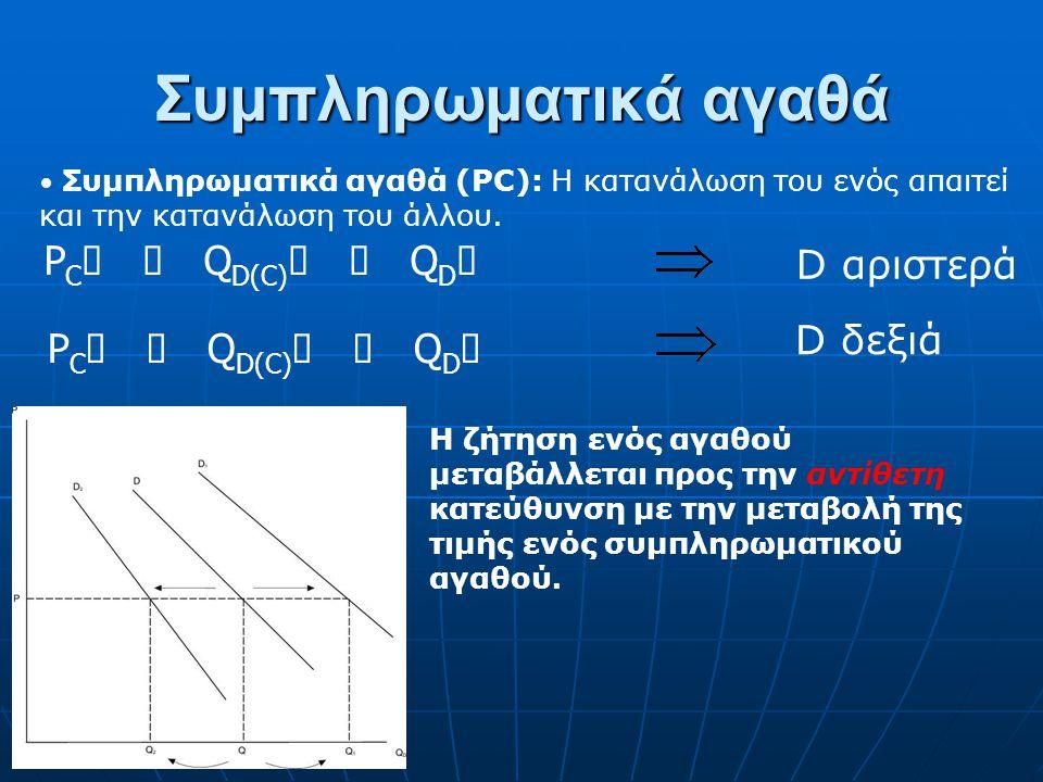 Υποκατάστατα αγαθά Υποκατάστατα αγαθά(P S ): Μπορεί να χρησιμοποιηθεί το ένα αντί του άλλου. P S  Q D(S)  Q D  D αριστερά D δεξιά P S  Q