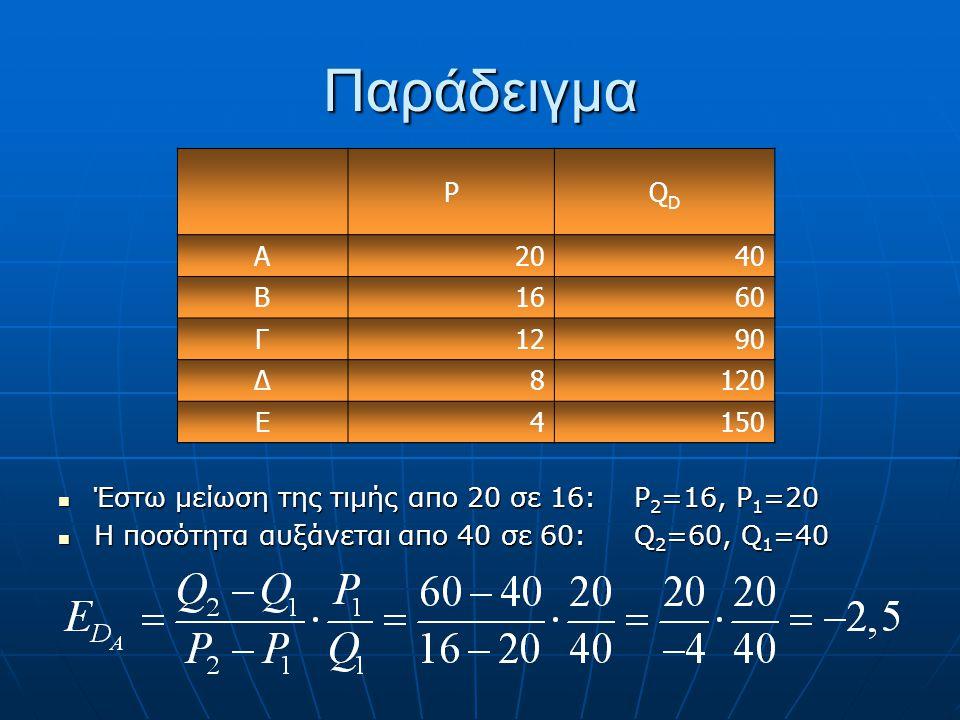 Ελαστικότητα Σημείου Αυτή είναι η ελαστικότητα σημείου (Q 1,P 1 ) ή σημειακή ελαστικότητα. Αυτή είναι η ελαστικότητα σημείου (Q 1,P 1 ) ή σημειακή ελα