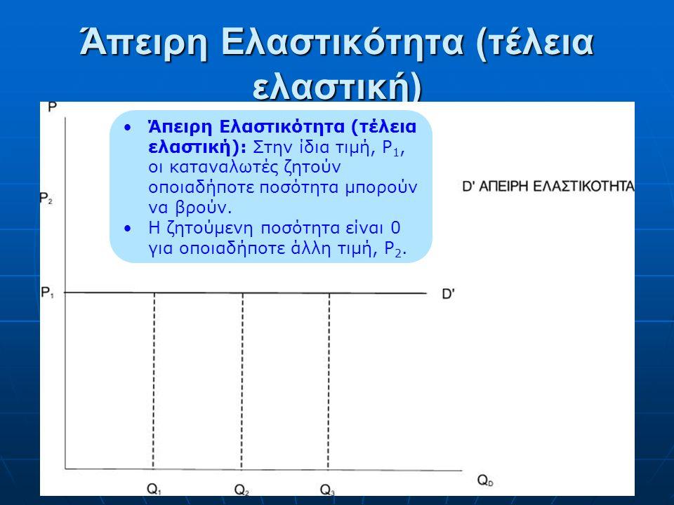 Μηδενική Ελαστικότητα (τέλεια ανελαστική) Μηδενική Ελαστικότητα (τέλεια ανελαστική): Σταθερή ζητούμενη ποσότητα ανεξαρτήτως τιμής.