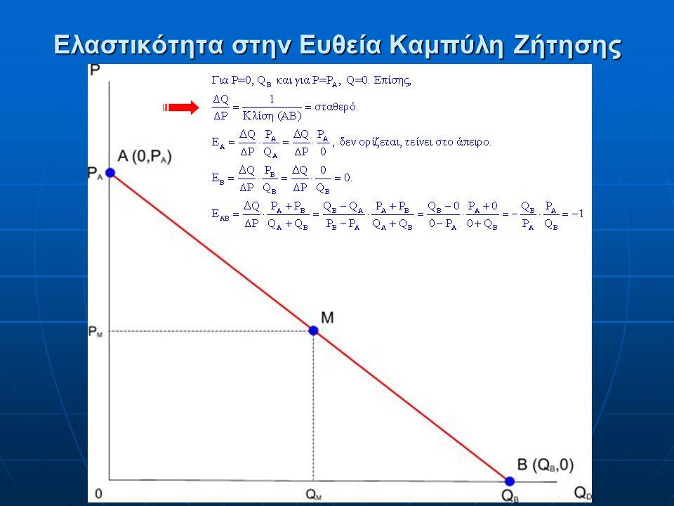 Απόδειξη για τη Σημειακή Ελαστικότητα Η σημειακή ελαστικότητα ισοσκελούς υπερβολής είναι ίση με τη μονάδα. Η σημειακή ελαστικότητα ισοσκελούς υπερβολή