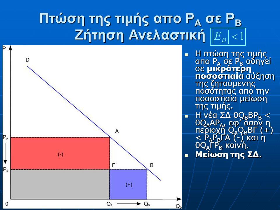 Πτώση της τιμής απο P A σε P B Ζήτηση Ελαστική Η πτώση της τιμής απο P A σε P B οδηγεί σε μεγαλύτερη ποσοστιαία αύξηση της ζητούμενης ποσότητας. Η πτώ