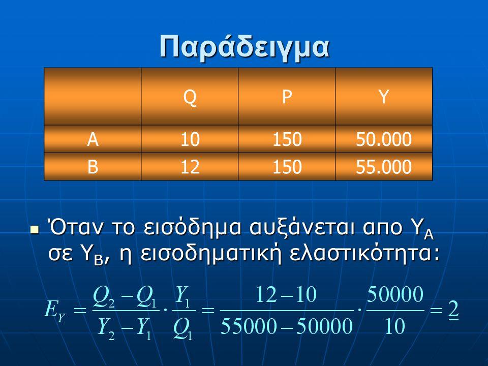 Η ποσοστιαία μεταβολή της ζητούμενης ποσότητας προς την ποσοστιαία μεταβολή του εισοδήματος: Η ποσοστιαία μεταβολή της ζητούμενης ποσότητας προς την π