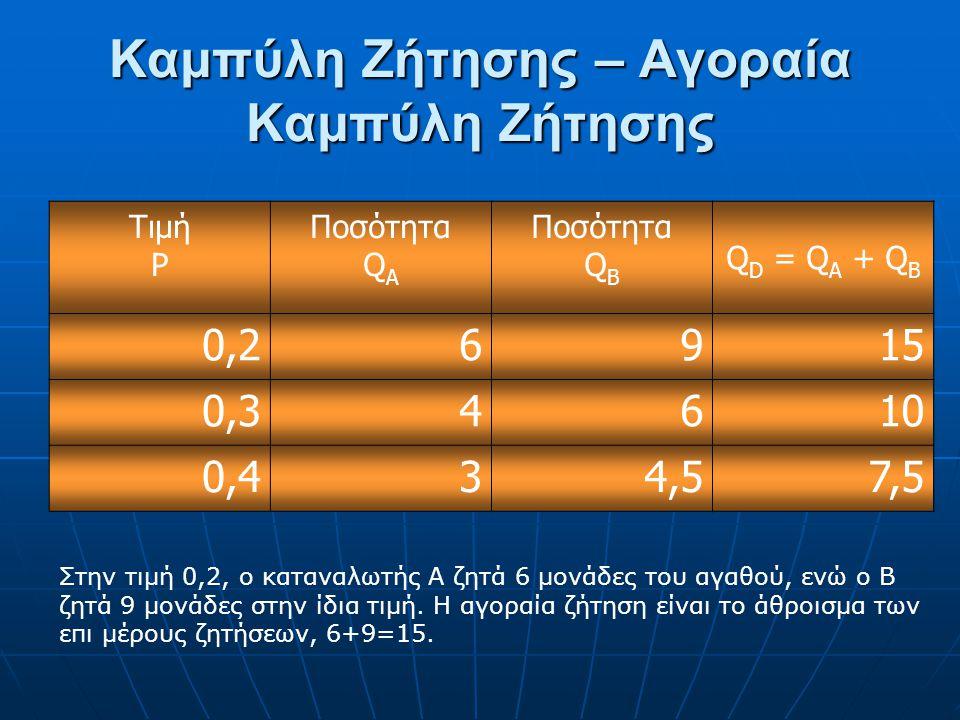 Καμπύλη Ζήτησης – Αγοραία Καμπύλη Ζήτησης Τιμή P Ποσότητα Q A Ποσότητα Q B Q D = Q A + Q B 0,26915 0,34610 0,434,57,5 Στην τιμή 0,2, ο καταναλωτής Α ζητά 6 μονάδες του αγαθού, ενώ ο Β ζητά 9 μονάδες στην ίδια τιμή.