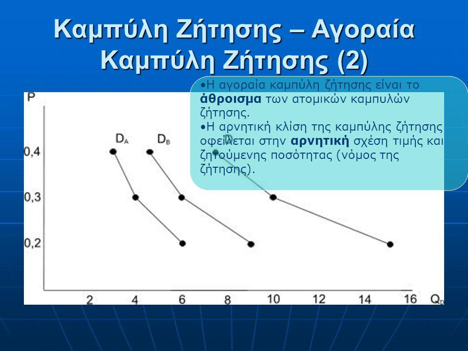 Καμπύλη Ζήτησης – Αγοραία Καμπύλη Ζήτησης Τιμή P Ποσότητα Q A Ποσότητα Q B Q D = Q A + Q B 0,26915 0,34610 0,434,57,5 Στην τιμή 0,2, ο καταναλωτής Α ζ