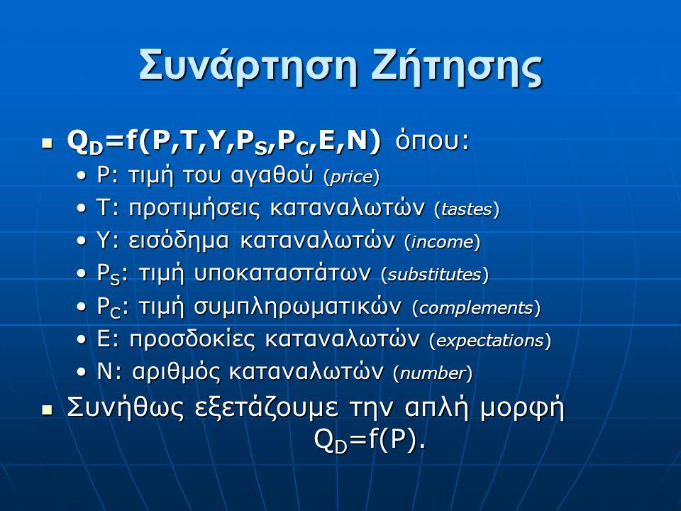 Συνάρτηση Ζήτησης Q D =f(P,T,Y,P S,P C,E,N) όπου: Q D =f(P,T,Y,P S,P C,E,N) όπου: P: τιμή του αγαθού (price)P: τιμή του αγαθού (price) Τ: προτιμήσεις καταναλωτών (tastes)Τ: προτιμήσεις καταναλωτών (tastes) Υ: εισόδημα καταναλωτών (income)Υ: εισόδημα καταναλωτών (income) P S : τιμή υποκαταστάτων (substitutes)P S : τιμή υποκαταστάτων (substitutes) P C : τιμή συμπληρωματικών (complements)P C : τιμή συμπληρωματικών (complements) E: προσδοκίες καταναλωτών (expectations)E: προσδοκίες καταναλωτών (expectations) N: αριθμός καταναλωτών (number)N: αριθμός καταναλωτών (number) Συνήθως εξετάζουμε την απλή μορφή Q D =f(P).