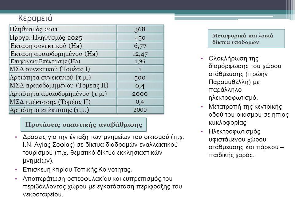 Κεραμειά Προτάσεις οικιστικής αναβάθμισης Δράσεις για την ένταξη των μνημείων του οικισμού (π.χ. Ι.Ν. Αγίας Σοφίας) σε δίκτυα διαδρομών εναλλακτικού τ