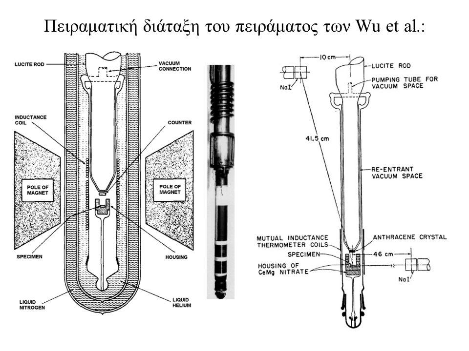 Πειραματική διάταξη του πειράματος των Wu et al.: