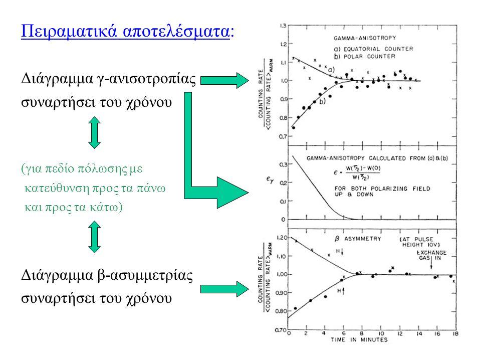 Πειραματικά αποτελέσματα: Διάγραμμα γ-ανισοτροπίας συναρτήσει του χρόνου (για πεδίο πόλωσης με κατεύθυνση προς τα πάνω και προς τα κάτω) Διάγραμμα β-α