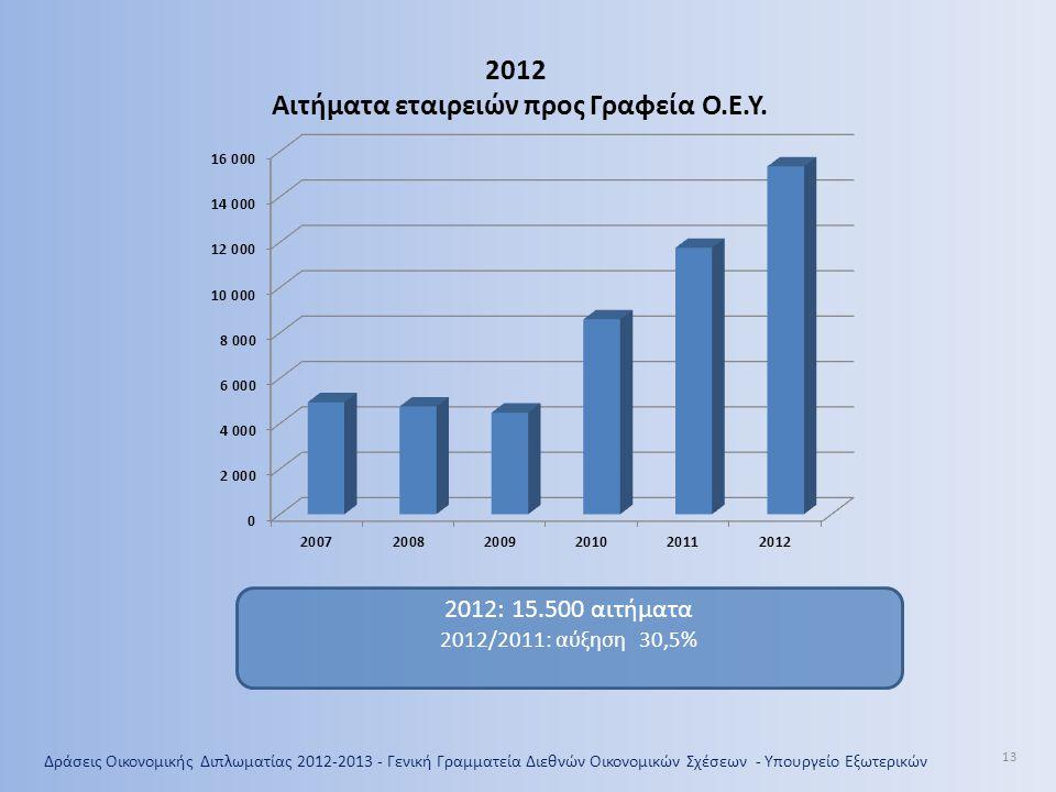 13 2012 Αιτήματα εταιρειών προς Γραφεία Ο.Ε.Υ. 2012: 15.500 αιτήματα 2012/2011: αύξηση 30,5%