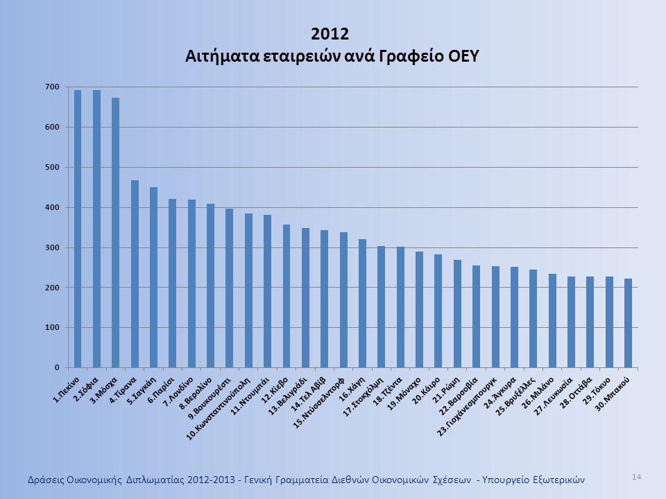 Δράσεις Οικονομικής Διπλωματίας 2012-2013 - Γενική Γραμματεία Διεθνών Οικονομικών Σχέσεων - Υπουργείο Εξωτερικών 14 2012 Αιτήματα εταιρειών ανά Γραφείο ΟΕΥ