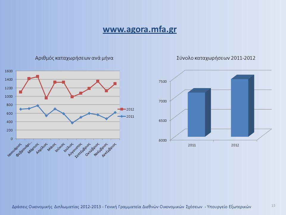 Δράσεις Οικονομικής Διπλωματίας 2012-2013 - Γενική Γραμματεία Διεθνών Οικονομικών Σχέσεων - Υπουργείο Εξωτερικών 15 www.agora.mfa.gr Αριθμός καταχωρήσεων ανά μήναΣύνολο καταχωρήσεων 2011-2012