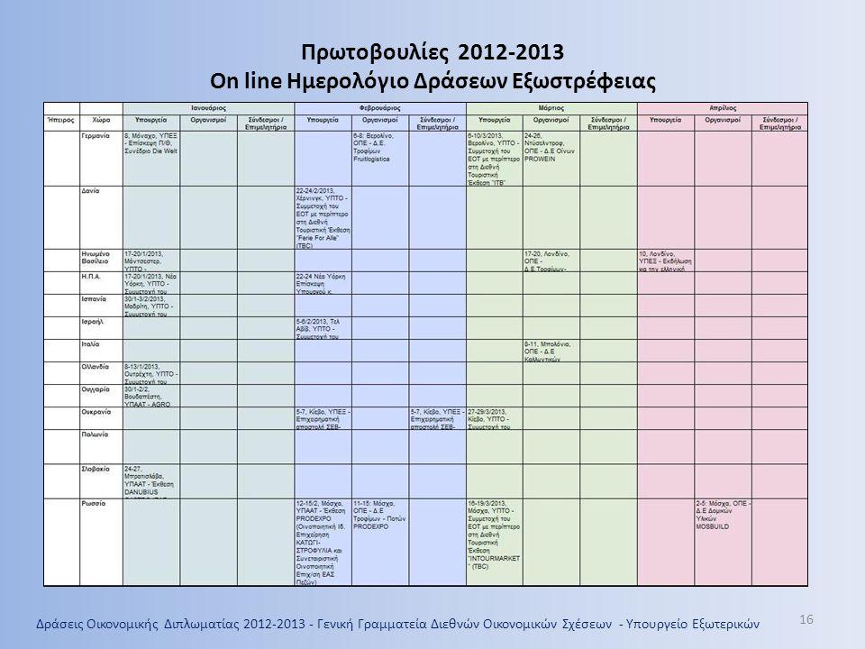 Πρωτοβουλίες 2012-2013 On line Ημερολόγιο Δράσεων Εξωστρέφειας Δράσεις Οικονομικής Διπλωματίας 2012-2013 - Γενική Γραμματεία Διεθνών Οικονομικών Σχέσεων - Υπουργείο Εξωτερικών 16