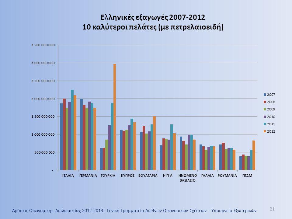21 Ελληνικές εξαγωγές 2007-2012 10 καλύτεροι πελάτες (με πετρελαιοειδή) Δράσεις Οικονομικής Διπλωματίας 2012-2013 - Γενική Γραμματεία Διεθνών Οικονομικών Σχέσεων - Υπουργείο Εξωτερικών