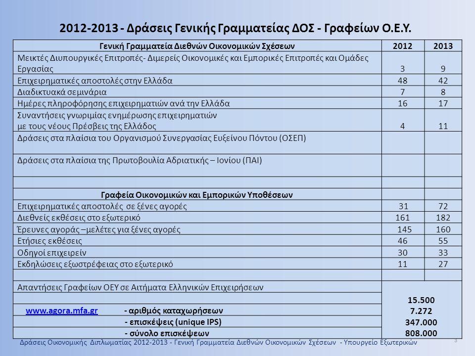 Δράσεις Οικονομικής Διπλωματίας 2012-2013 - Γενική Γραμματεία Διεθνών Οικονομικών Σχέσεων - Υπουργείο Εξωτερικών 4 2013 1.Βουλγαρία 2.Τουρκία 3.Αίγυπτος 4.Μαρόκο 5.Ινδία 6.Ρωσία 7.Σαουδική Αραβία 8.Νότιος Κορέα 9.Λίβανος 10.Λιβύη 11.Καζακστάν 2012-2013 Μεικτές Διυπουργικές Επιτροπές- Διμερείς Οικονομικές και Εμπορικές Επιτροπές και Ομάδες Εργασίας 2012 1.Ηνωμένα Αραβικά Εμιράτα 2.Κίνα 3.Βουλγαρία