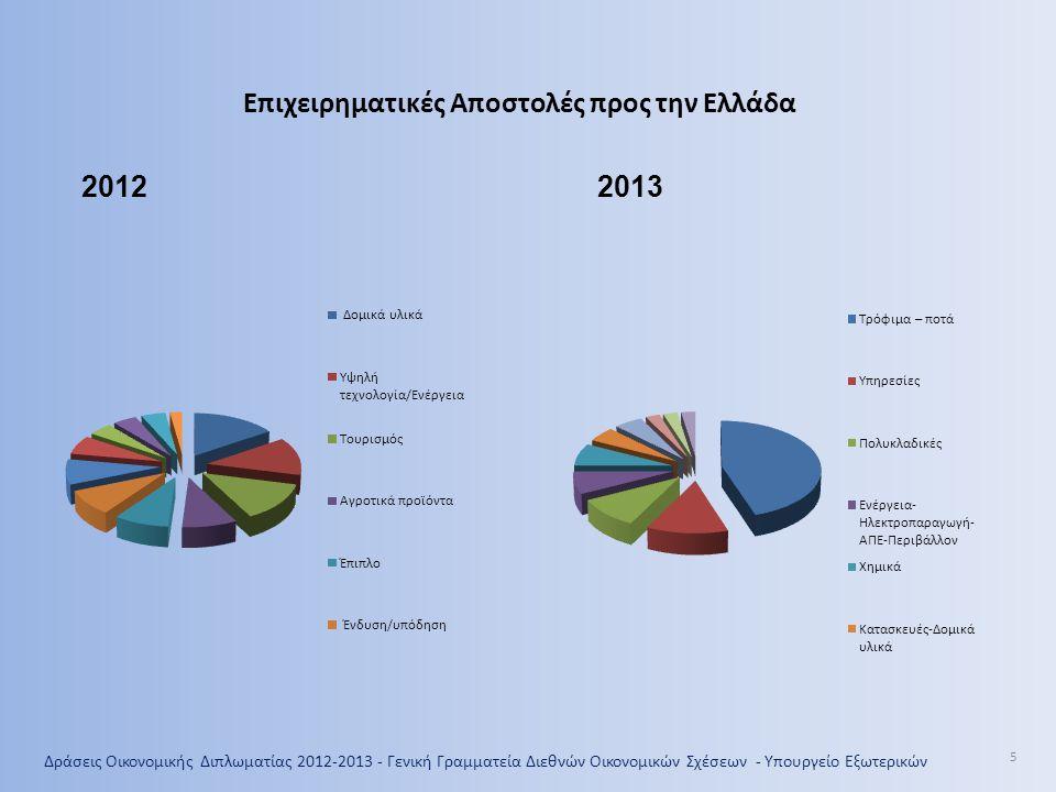 Δράσεις Οικονομικής Διπλωματίας 2012-2013 - Γενική Γραμματεία Διεθνών Οικονομικών Σχέσεων - Υπουργείο Εξωτερικών 6 Επιχειρηματικές Αποστολές σε ξένες αγορές με την ενεργό στήριξη των Γραφείων Ο.Ε.Υ.
