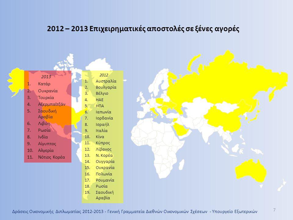 Δράσεις Οικονομικής Διπλωματίας 2012-2013 - Γενική Γραμματεία Διεθνών Οικονομικών Σχέσεων - Υπουργείο Εξωτερικών 2012 – 2013 Επιχειρηματικές αποστολές σε ξένες αγορές 2013 1.Κατάρ 2.Ουκρανία 3.Τουρκία 4.Αζερμπαϊτζάν 5.Σαουδική Αραβία 6.Λιβύη 7.Ρωσία 8.Ινδία 9.Αίγυπτος 10.Αλγερία 11.Νότιος Κορέα 2012 1.Αυστραλία 2.Βουλγαρία 3.Βέλγιο 4.ΗΑΕ 5.ΗΠΑ 6.Ιαπωνία 7.Ιορδανία 8.Ισραήλ 9.Ιταλία 10.Κίνα 11.Κύπρος 12.Λίβανος 13.Ν.