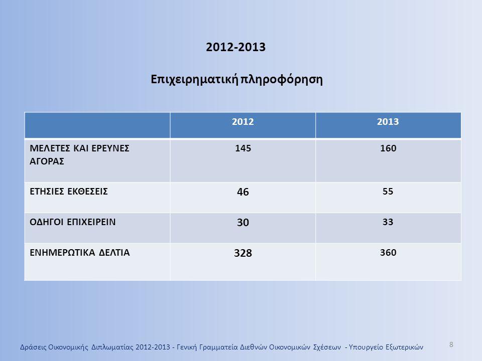 8 20122013 ΜΕΛΕΤΕΣ ΚΑΙ ΕΡΕΥΝΕΣ ΑΓΟΡΑΣ 145160 ΕΤΗΣΙΕΣ ΕΚΘΕΣΕΙΣ 46 55 ΟΔΗΓΟΙ ΕΠΙΧΕΙΡΕΙΝ 30 33 ΕΝΗΜΕΡΩΤΙΚΑ ΔΕΛΤΙΑ 328 360 2012-2013 Επιχειρηματική πληροφόρηση Δράσεις Οικονομικής Διπλωματίας 2012-2013 - Γενική Γραμματεία Διεθνών Οικονομικών Σχέσεων - Υπουργείο Εξωτερικών