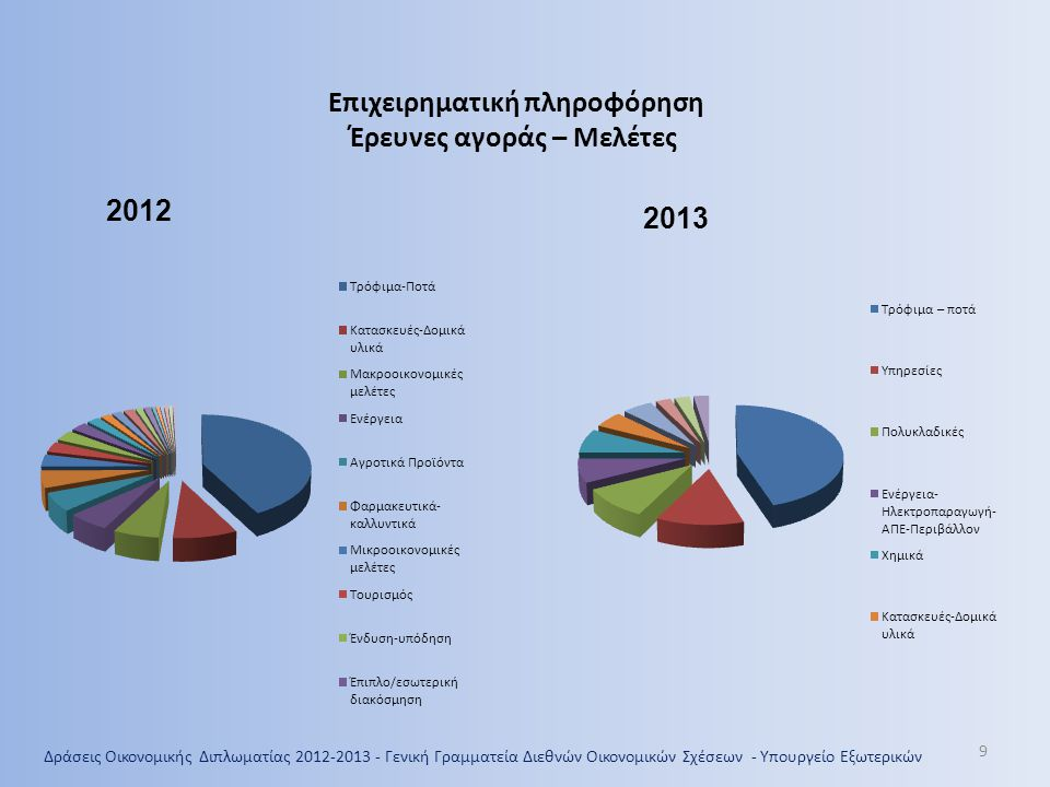 Δράσεις Οικονομικής Διπλωματίας 2012-2013 - Γενική Γραμματεία Διεθνών Οικονομικών Σχέσεων - Υπουργείο Εξωτερικών 20 Ελληνικές εξαγωγές 2007-2012 σημαντικότερες αναδυόμενες αγορές (χωρίς πετρελαιοειδή)
